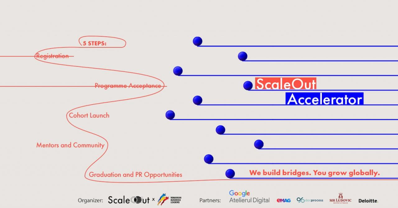 Accelerator ScaleOut: 10 firme românești care vor fi ajutate să exporte