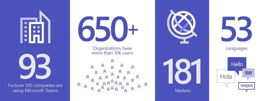 Microsoft Teams la 3 ani: noutățile platformei pentru echipe