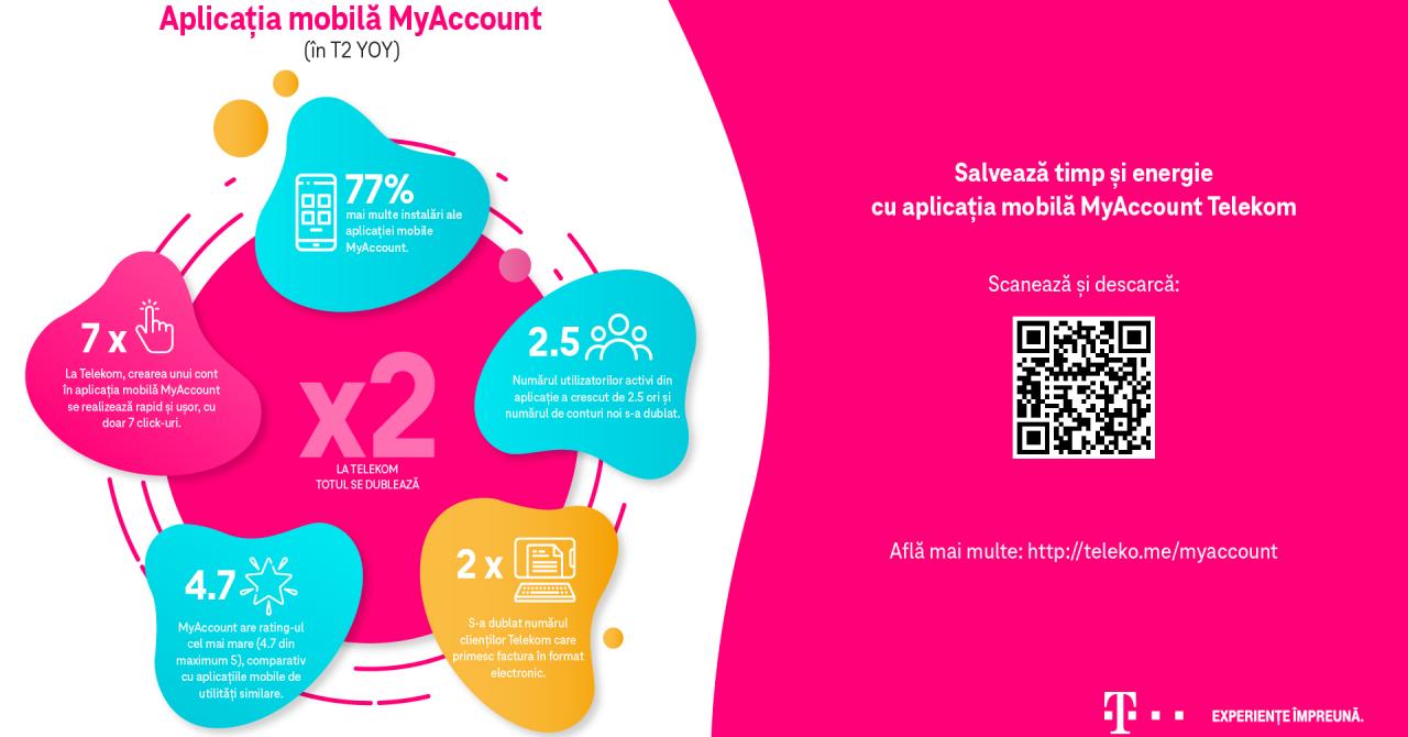 Clienții Telekom și-au plătit facturile online: creștere mare pentru MyAccount