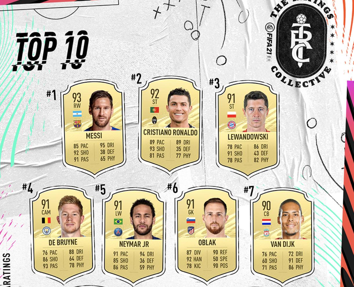 FIFA 21 anunță topul celor mai buni 100 de jucători