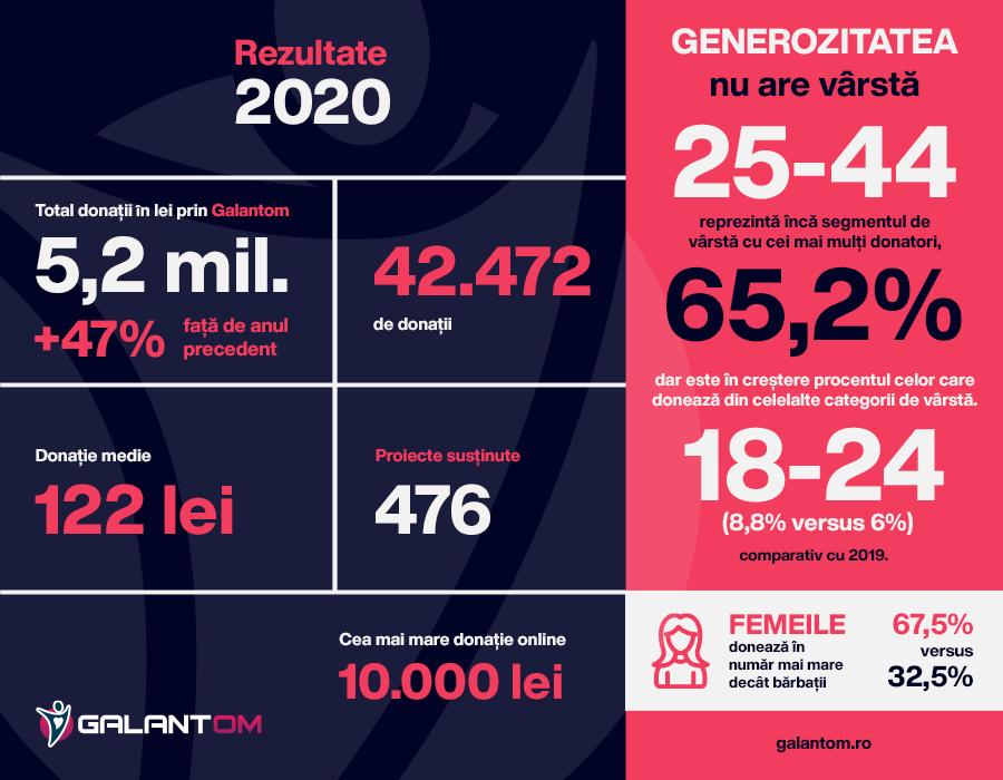 Galantom în 2020: donații de 5,2 milioane de lei, 476 proiecte susținute