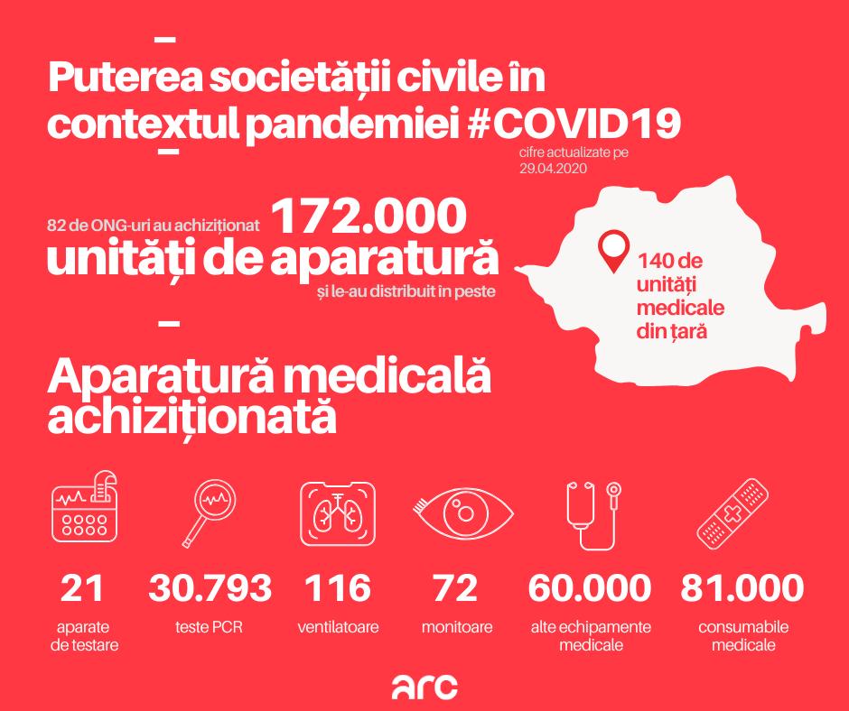 Coronavirus | ONG-urile au strâns 14 mil. de euro. Ce echipamente au cumpărat