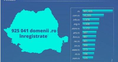 44% din domeniile .ro sunt inactive