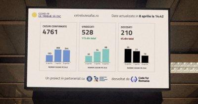 Startup-ul românesc TPS Engage, date despre Covid-19 pe ecranele din București