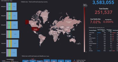SAS oferă gratuit o platformă de analiză a impactului COVID-19