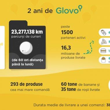 Doi ani de Glovo în România: Peste 17.000 de curieri, 1.500 de afaceri înscrise