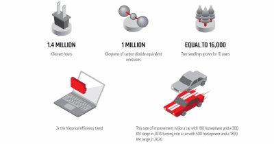 Cât de mult a reușit AMD să crească eficiența energetică a procesoarelor în 2020