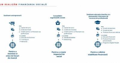 BCR Social Finance: Credite de 70 de milioane de lei pentru 1.400 micro-afaceri