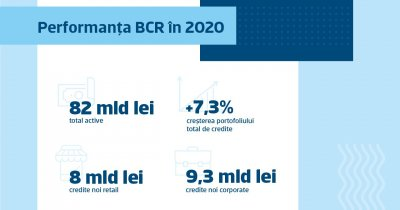 Rezultate BCR: Cum a sprijinit banca antreprenorii și cum a crescut George