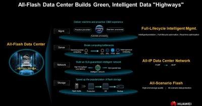 Huawei lansează soluţia All-Flash Data Center: cum transformă lumea datelor