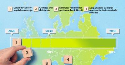 Patru direcții principale pentru decarbonizarea caselor
