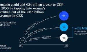 Mai multe femei în câmpul muncii ar putea aduce 24 de miliarde de euro la PIB